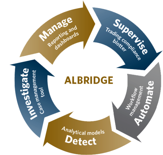 Albridge Sales Practice Monitoring